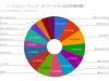 【実績まとめ】ソーシャルレンディング月報:12月の収益は5.1万円(1,401万円を16社の19案件に分散投資)